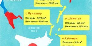 Геннадий Грановский: Японское правительство не оставляет надежды вернуть Курилы