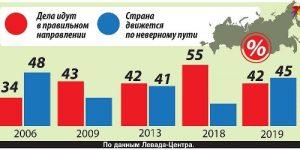 45% россиян считают, что страна сбилась с курса