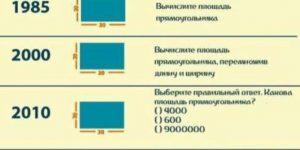 Система образования в СССР и России