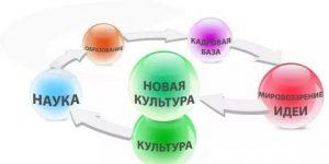 Александр Давыдов: Возвращение семьи. Глава 3. Опоры, введение.