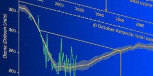 Озоновый слой полностью восстановится к 2060 году